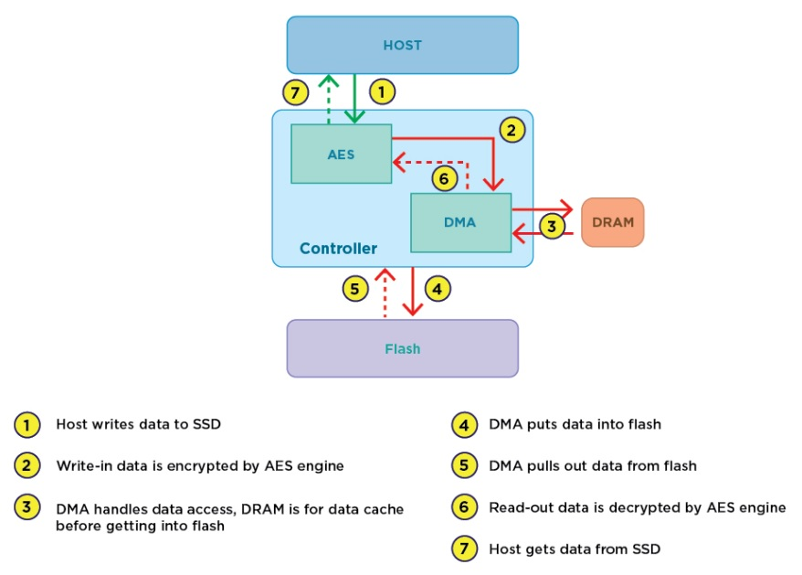 cryptography is essential for information systems essay There are two types of key public and private key use to secure the information  and network these key used in cryptographic system as below.