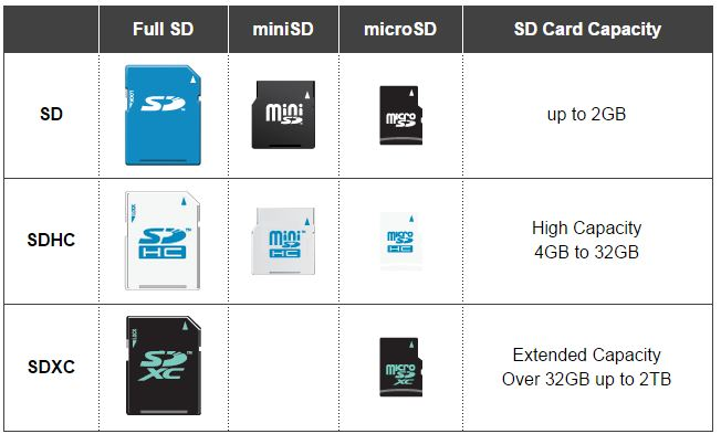 What Is The Difference Between Sd Sdhc And Sdxc Cards