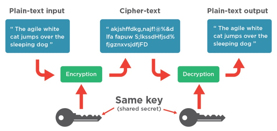 encryptions essay The key to successful use of asymmetric encryption is a key management system, which implements a public key infrastructure without this, it is difficult to establish the reliability of public keys, or even to conveniently find suitable ones.