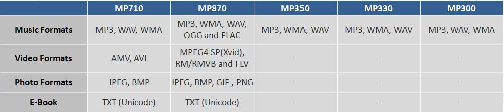 What file formats do my media player support? How do I
